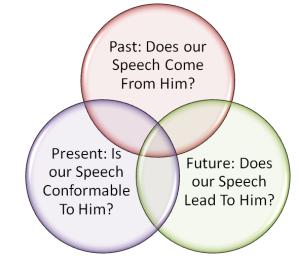 Barth Speech Rubric