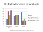 Psalms Compared to SongBooks